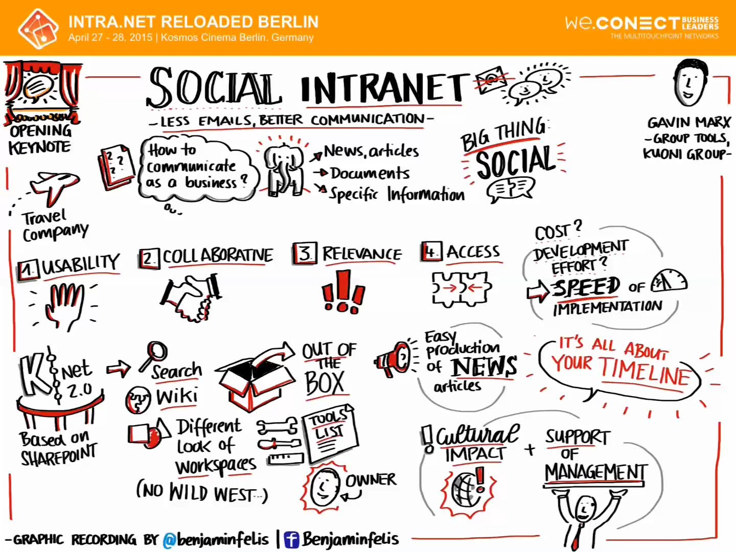 Social Intranet: Less e-mails, better collaboration Gavin Marx, Manager – Group Tools, Kuoni Group / Switzerland